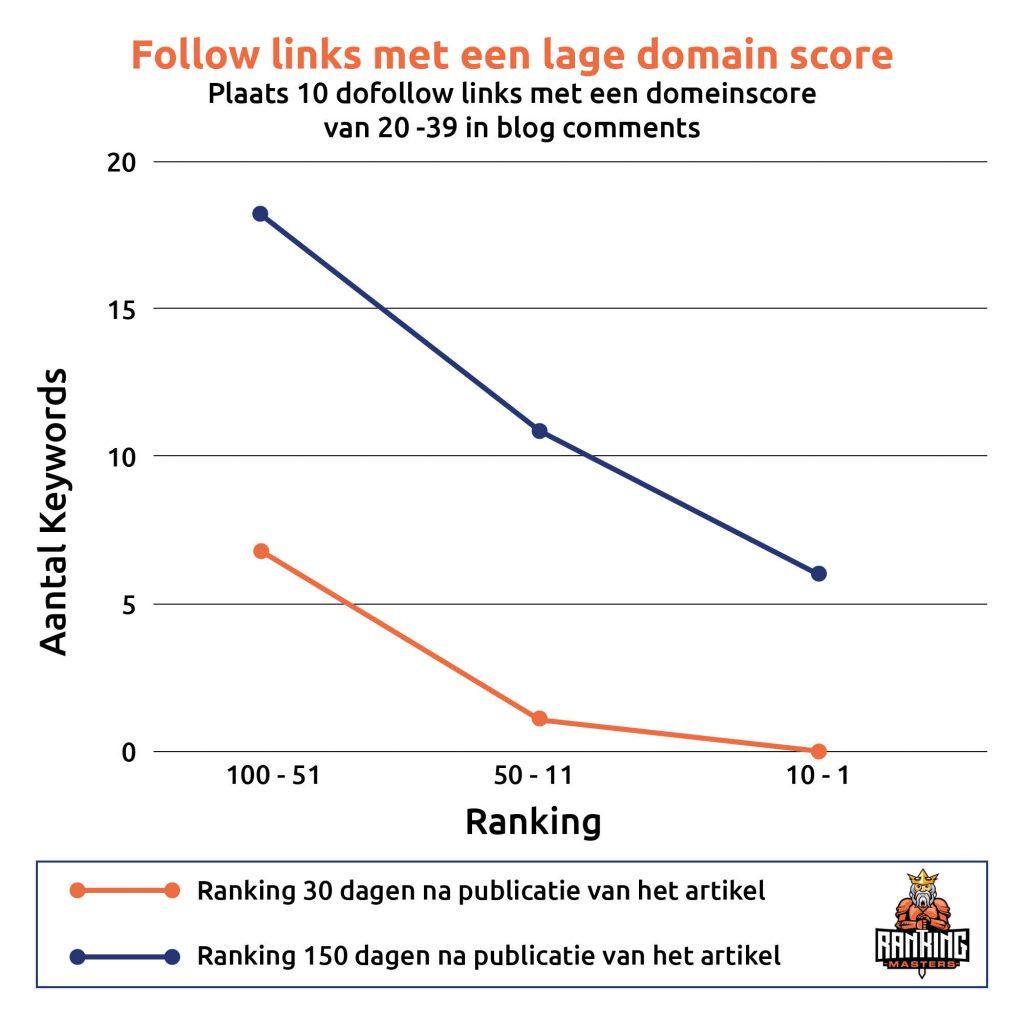 Lage score DA Blog reacties