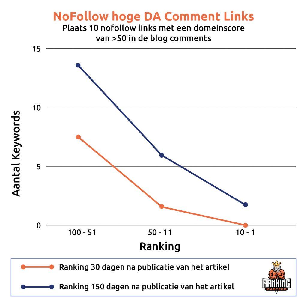 Nofollow links met een hoge domain score