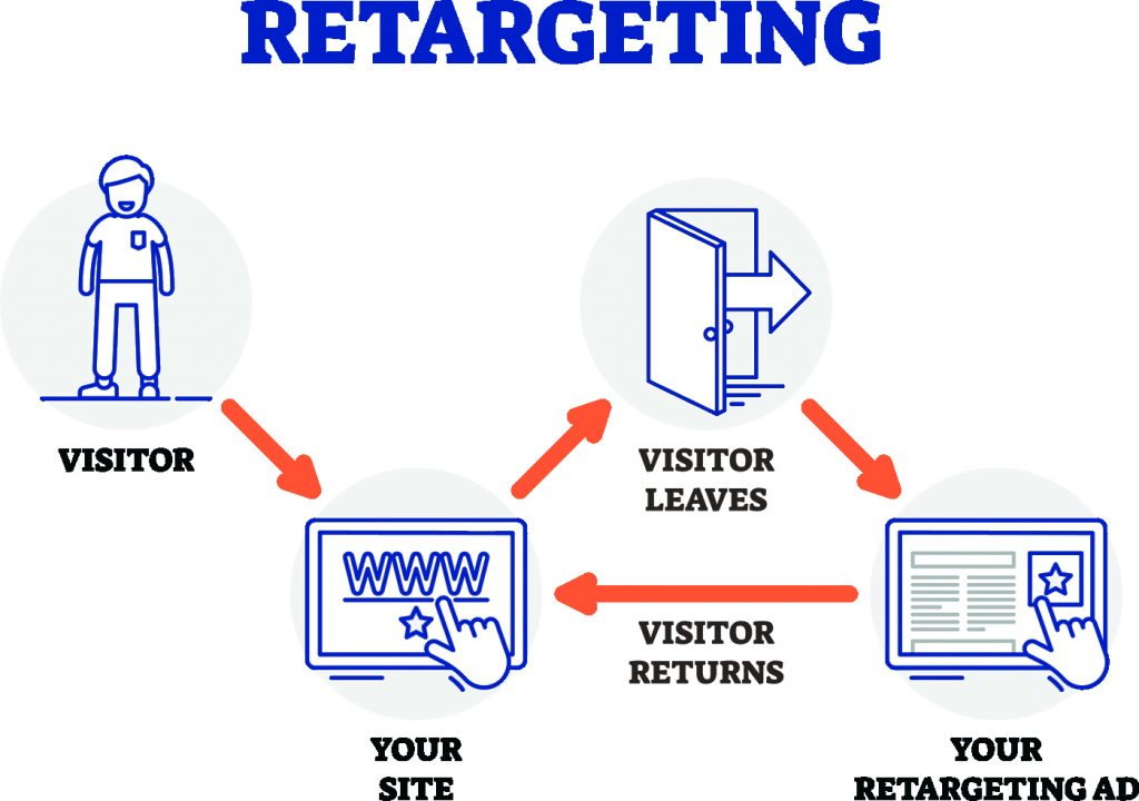 Remarketing en retargeting, wat is het precies 1.jpg